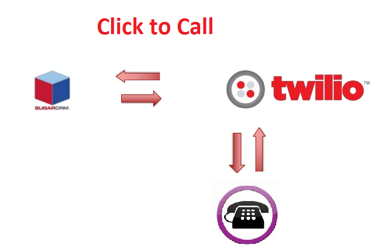 click-to-dial